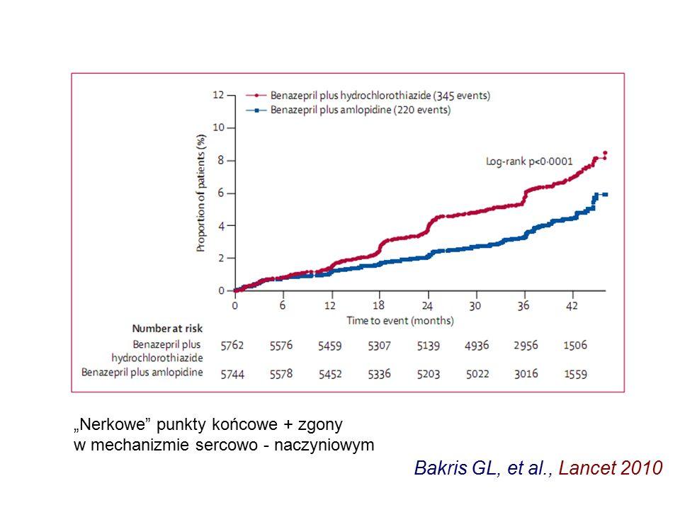 """Bakris GL, et al., Lancet 2010 """"Nerkowe punkty końcowe + zgony w mechanizmie sercowo - naczyniowym"""