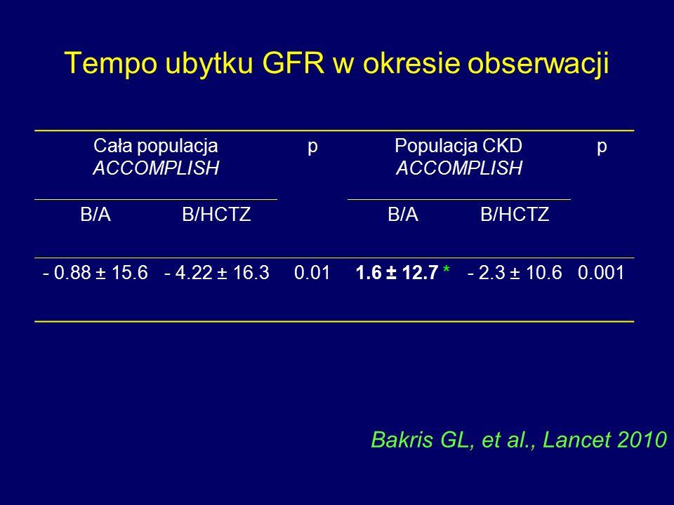 Tempo ubytku GFR w okresie obserwacji Cała populacja ACCOMPLISH pPopulacja CKD ACCOMPLISH p B/AB/HCTZB/AB/HCTZ - 0.88 ± 15.6- 4.22 ± 16.30.011.6 ± 12.7 *- 2.3 ± 10.60.001 Bakris GL, et al., Lancet 2010