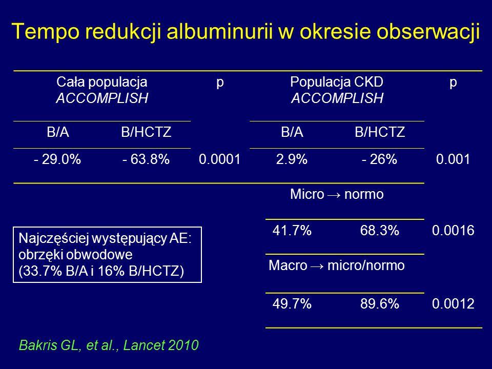 Tempo redukcji albuminurii w okresie obserwacji Cała populacja ACCOMPLISH pPopulacja CKD ACCOMPLISH p B/AB/HCTZB/AB/HCTZ - 29.0%- 63.8%0.00012.9%- 26%0.001 Micro → normo 41.7%68.3%0.0016 Macro → micro/normo 49.7%89.6%0.0012 Najczęściej występujący AE: obrzęki obwodowe (33.7% B/A i 16% B/HCTZ) Bakris GL, et al., Lancet 2010