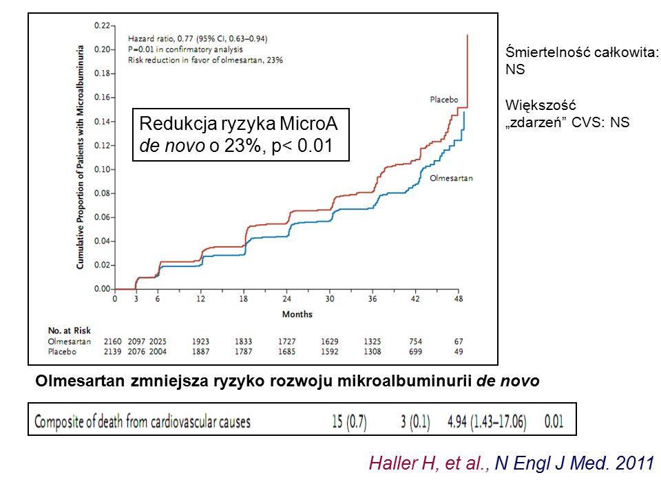 Redukcja ryzyka MicroA de novo o 23%, p< 0.01 Haller H, et al., N Engl J Med. 2011 Olmesartan zmniejsza ryzyko rozwoju mikroalbuminurii de novo Śmiert