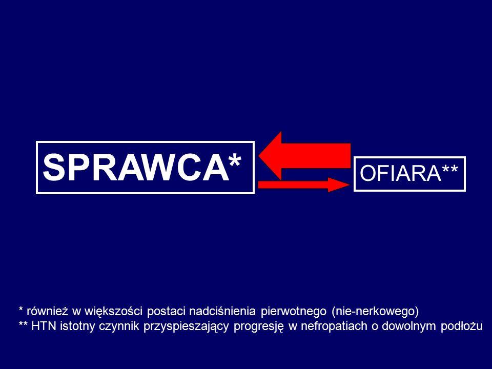 OFIARA** SPRAWCA* * również w większości postaci nadciśnienia pierwotnego (nie-nerkowego) ** HTN istotny czynnik przyspieszający progresję w nefropatiach o dowolnym podłożu
