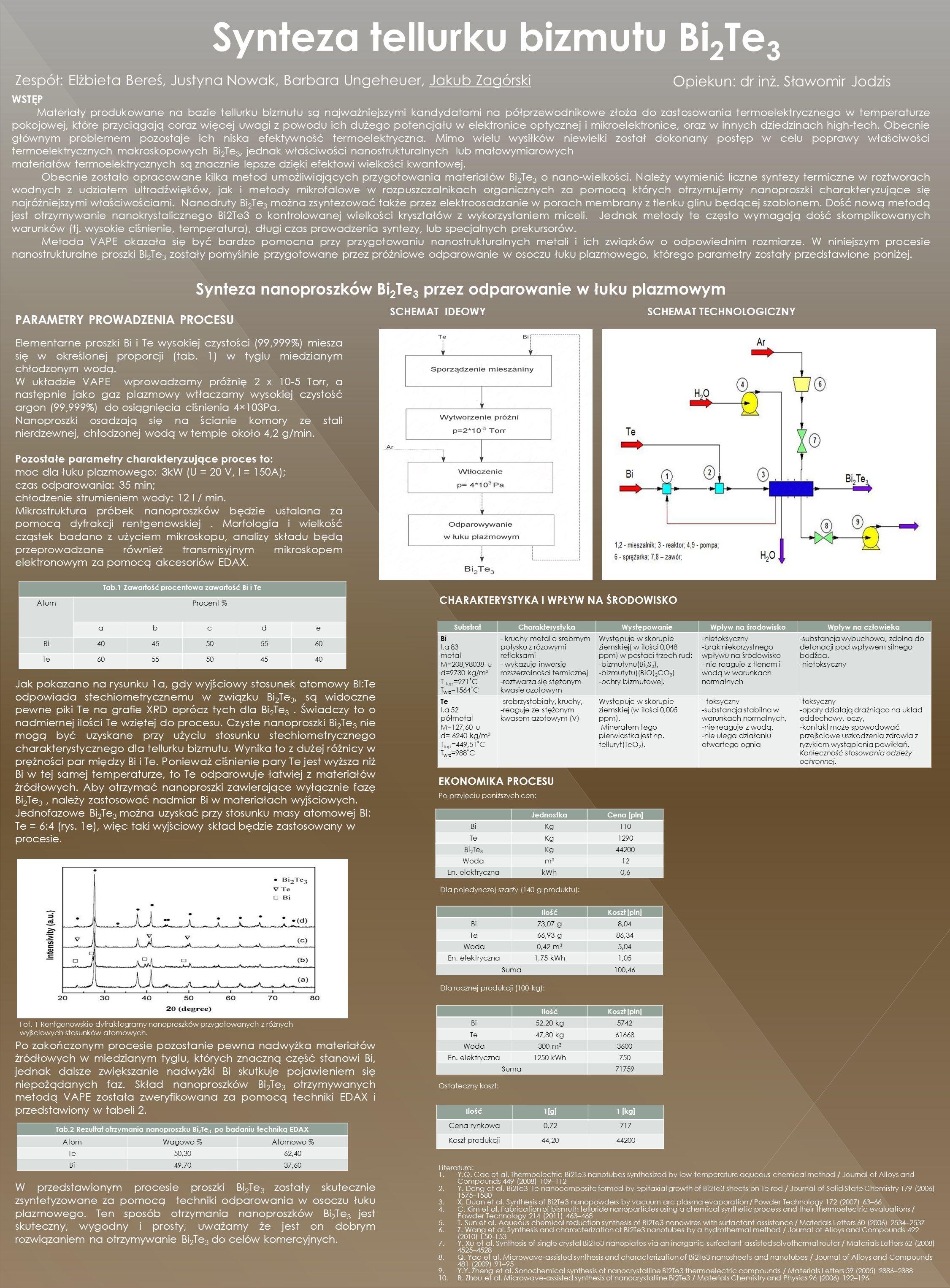 Synteza tellurku bizmutu Bi 2 Te 3 Opiekun: dr inż.