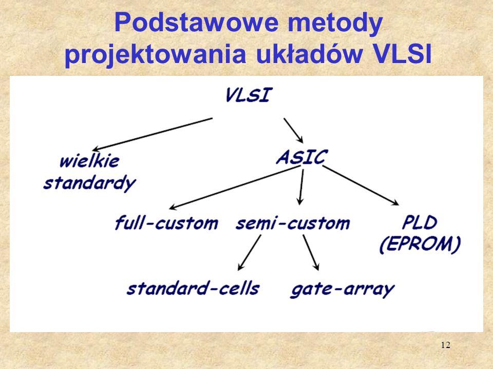 12 Podstawowe metody projektowania układów VLSI