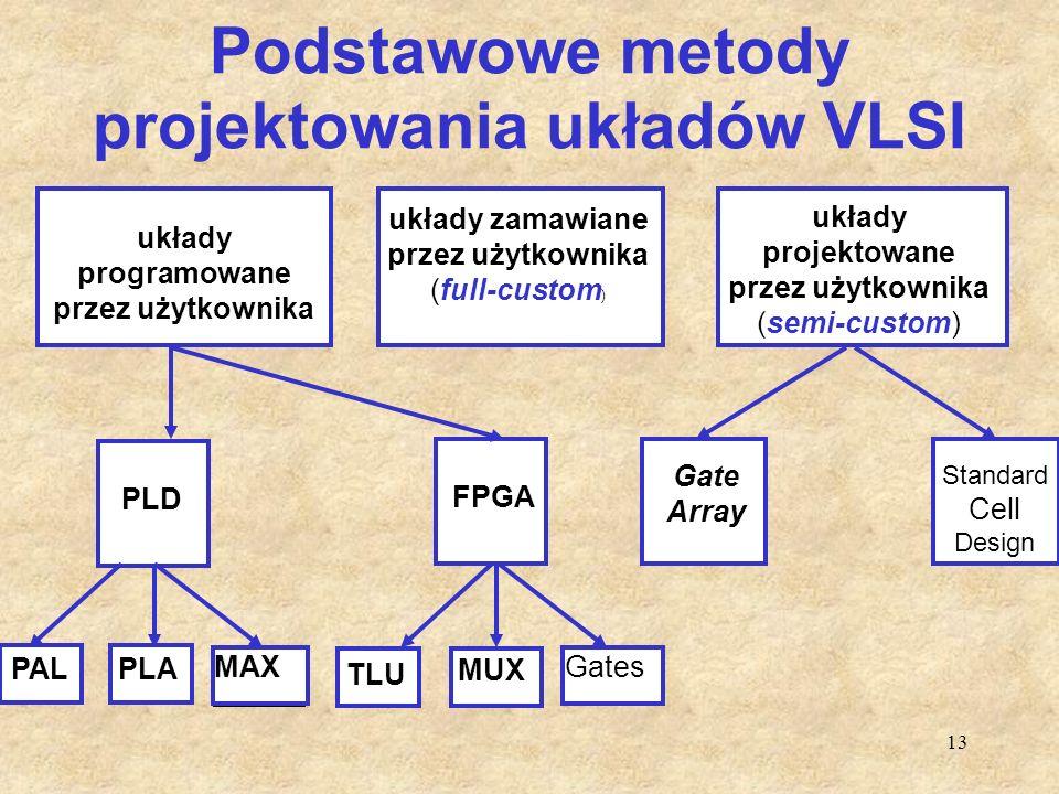 13 Podstawowe metody projektowania układów VLSI układy projektowane przez użytkownika (semi-custom) układy programowane przez użytkownika układy zamaw