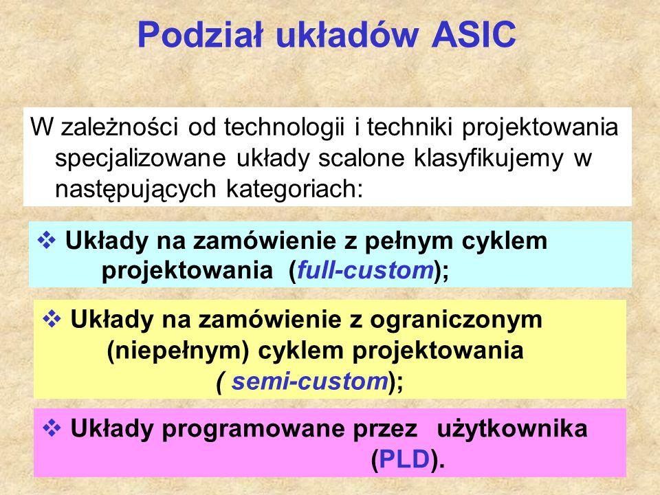 16 Podział układów ASIC  Układy na zamówienie z ograniczonym (niepełnym) cyklem projektowania ( semi-custom);  Układy programowane przez użytkownika