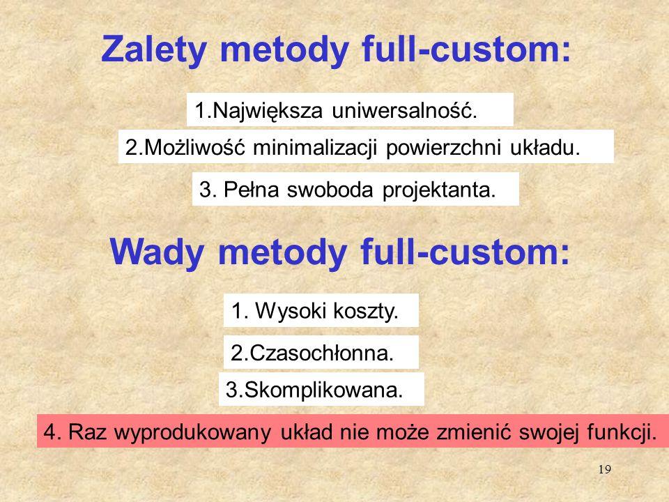 19 Zalety metody full-custom: 1.Największa uniwersalność. 2.Możliwość minimalizacji powierzchni układu. Wady metody full-custom: 1. Wysoki koszty. 3.S