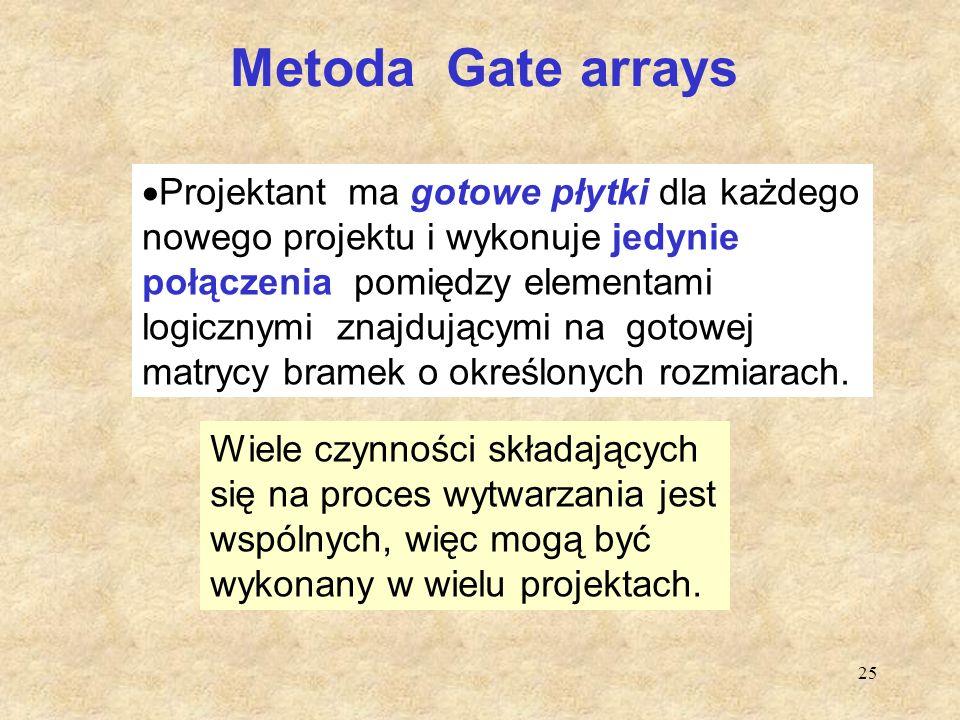 25 Metoda Gate arrays  Projektant ma gotowe płytki dla każdego nowego projektu i wykonuje jedynie połączenia pomiędzy elementami logicznymi znajdując