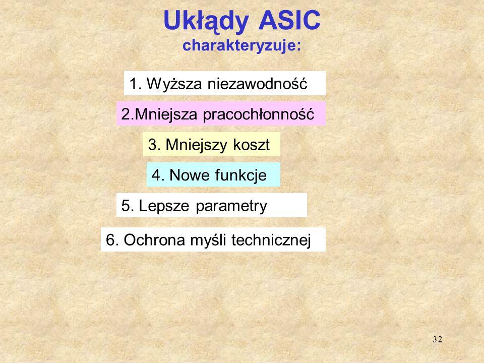 32 Ukłądy ASIC charakteryzuje: 1. Wyższa niezawodność 2.Mniejsza pracochłonność 3. Mniejszy koszt 4. Nowe funkcje 5. Lepsze parametry 6. Ochrona myśli