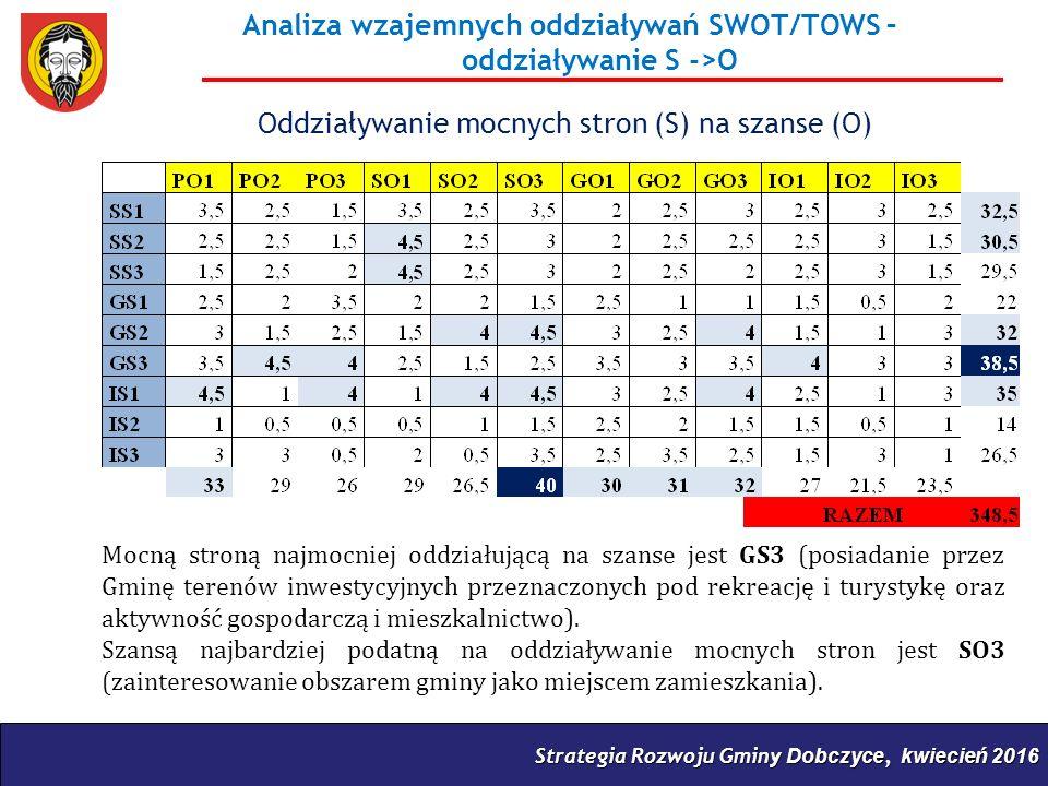 Strategia Rozwoju Gminy Dobczyce, kwiecień 2016 Analiza wzajemnych oddziaływań SWOT/TOWS – oddziaływanie S ->O Oddziaływanie mocnych stron (S) na szanse (O) Mocną stroną najmocniej oddziałującą na szanse jest GS3 (posiadanie przez Gminę terenów inwestycyjnych przeznaczonych pod rekreację i turystykę oraz aktywność gospodarczą i mieszkalnictwo).