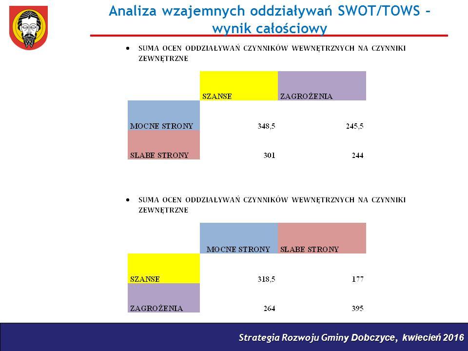 Strategia Rozwoju Gminy Dobczyce, kwiecień 2016 Analiza wzajemnych oddziaływań SWOT/TOWS – wynik całościowy