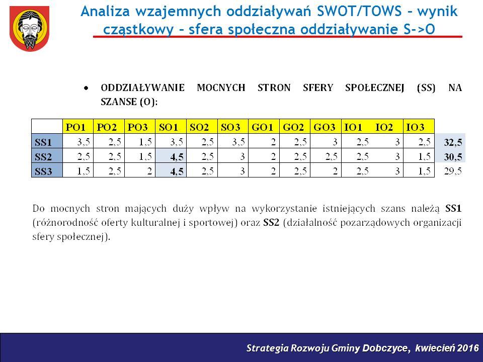 Strategia Rozwoju Gminy Dobczyce, kwiecień 2016 Analiza wzajemnych oddziaływań SWOT/TOWS – wynik cząstkowy – sfera społeczna oddziaływanie S->O