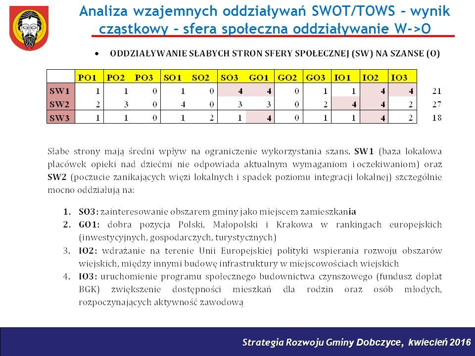 Strategia Rozwoju Gminy Dobczyce, kwiecień 2016 Analiza wzajemnych oddziaływań SWOT/TOWS – wynik cząstkowy – sfera społeczna oddziaływanie W->O