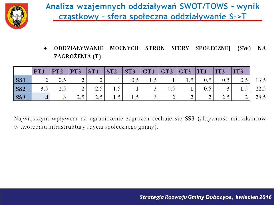 Strategia Rozwoju Gminy Dobczyce, kwiecień 2016 Analiza wzajemnych oddziaływań SWOT/TOWS – wynik cząstkowy – sfera społeczna oddziaływanie S->T