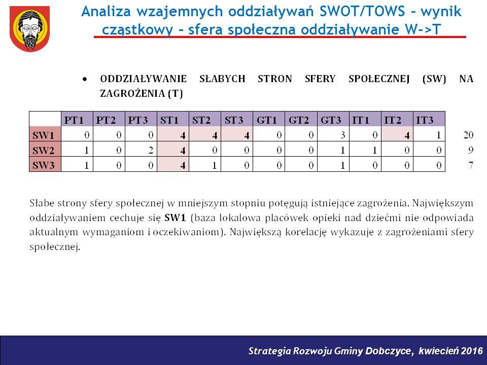 Strategia Rozwoju Gminy Dobczyce, kwiecień 2016 Analiza wzajemnych oddziaływań SWOT/TOWS – wynik cząstkowy – sfera społeczna oddziaływanie W->T