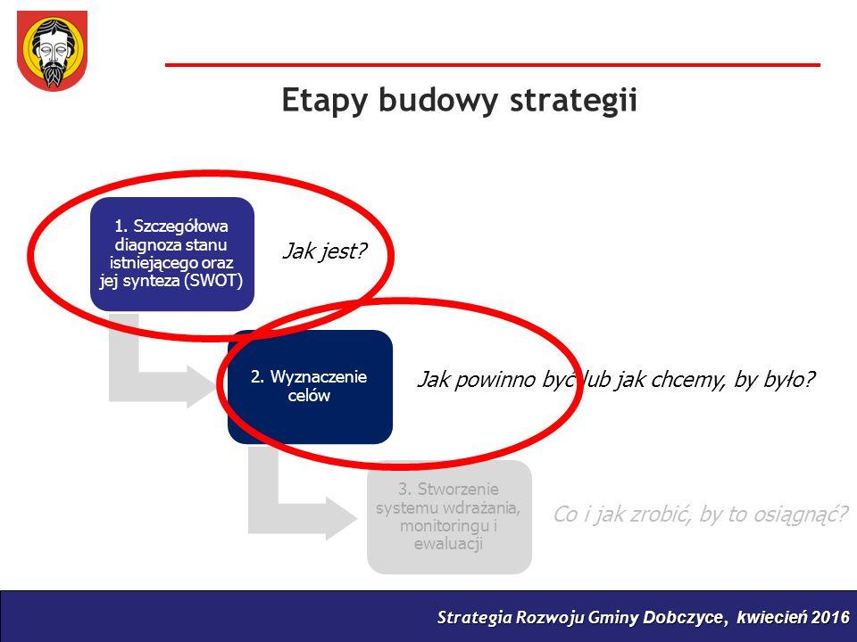 Strategia Rozwoju Gminy Dobczyce, kwiecień 2016 1.
