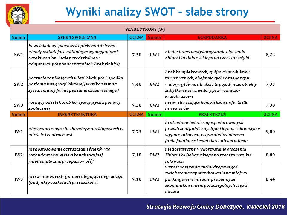 Strategia Rozwoju Gminy Dobczyce, kwiecień 2016 Wyniki analizy SWOT – słabe strony SŁABE STRONY (W) NumerSFERA SPOŁECZNAOCENANumerGOSPODARKAOCENA SW1 baza lokalowa placówek opieki nad dziećmi nieodpowiadająca aktualnym wymaganiom i oczekiwaniom (sale przedszkolne w adoptowanych pomieszczeniach, brak żłobka) 7,50GW1 niedostateczne wykorzystanie otoczenia Zbiornika Dobczyckiego na rzecz turystyki 8,22 SW2 poczucie zanikających więzi lokalnych i spadku poziomu integracji lokalnej (wynika z tempa życia, zmiany form spędzania czasu wolnego) 7,40GW2 brak kompleksowych, spójnych produktów turystycznych, obejmujących różnego typu walory; główne atrakcje to pojedyncze obiekty zabytkowe oraz walory przyrodniczo- krajobrazowe 7,33 SW3 rosnący odsetek osób korzystających z pomocy społecznej 7,30GW3 niewystarczająco kompleksowa oferta dla inwestorów 7,30 NumerINFRASTRUKTURAOCENANumerPRZESTRZEŃOCENA IW1 niewystarczająca liczba miejsc parkingowych w mieście i centrach wsi 7,73PW1 brak odpowiednio zagospodarowanych przestrzeni publicznych pod kątem rekreacyjno- wypoczynkowym, w tym niedostateczna funkcjonalność i estetyka centrum miasta 9,00 IW2 niedostosowanie oczyszczalni ścieków do rozbudowywanej sieci kanalizacyjnej /niedostateczna przepustowość/ 7,18PW2 niedostateczne wykorzystanie otoczenia Zbiornika Dobczyckiego na rzecz turystyki i rekreacji 8,89 IW3 nieczynne obiekty gminne ulegające degradacji (budynki po szkołach przedszkolu), 7,10PW3 wzrost natężenia ruchu drogowego i zwiększenie zapotrzebowania na miejsca parkingowe w mieście, problemy ze skomunikowaniem poszczególnych części miasta 8,44
