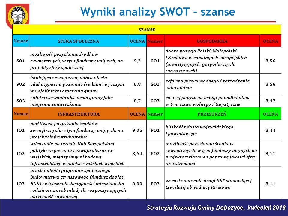 Strategia Rozwoju Gminy Dobczyce, kwiecień 2016 Wyniki analizy SWOT – szanse SZANSE Numer SFERA SPOŁECZNAOCENANumerGOSPODARKAOCENA SO1 możliwość pozyskania środków zewnętrznych, w tym funduszy unijnych, na projekty sfery społecznej 9,2GO1 dobra pozycja Polski, Małopolski i Krakowa w rankingach europejskich (inwestycyjnych, gospodarczych, turystycznych) 8,56 SO2 istniejąca zewnętrzna, dobra oferta edukacyjna na poziomie średnim i wyższym w najbliższym otoczeniu gminy 8,8GO2 reforma prawa wodnego i zarządzania zbiornikiem 8,56 SO3 zainteresowanie obszarem gminy jako miejscem zamieszkania 8,7GO3 rozwój popytu na usługi ponadlokalne, w tym czasu wolnego / turystyczne 8,47 Numer INFRASTRUKTURAOCENANumerPRZESTRZEŃOCENA IO1 możliwość pozyskania środków zewnętrznych, w tym funduszy unijnych, na projekty infrastrukturalne 9,05PO1 bliskość miasta wojewódzkiego i powiatowego 8,44 IO2 wdrażanie na terenie Unii Europejskiej polityki wspierania rozwoju obszarów wiejskich, między innymi budowę infrastruktury w miejscowościach wiejskich 8,64PO2 możliwość pozyskania środków zewnętrznych, w tym funduszy unijnych na projekty związane z poprawą jakości sfery przestrzennej 8,11 IO3 uruchomienie programu społecznego budownictwa czynszowego (fundusz dopłat BGK) zwiększenie dostępności mieszkań dla rodzin oraz osób młodych, rozpoczynających aktywność zawodową.