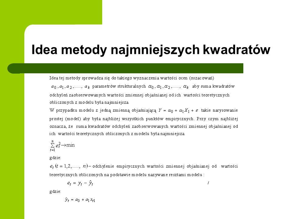 Idea metody najmniejszych kwadratów