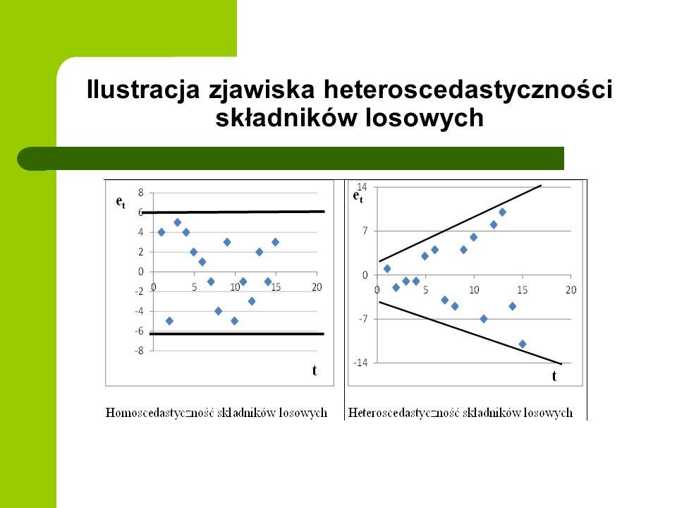 Ilustracja zjawiska heteroscedastyczności składników losowych