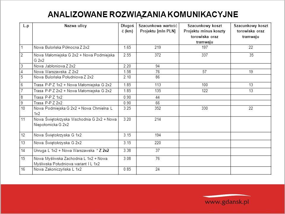 L.pNazwa ulicy Długoś ć (km) Szacunkowa wartość Projektu [mln PLN] Szacunkowy koszt Projektu minus koszty torowiska oraz tramwaju Szacunkowy koszt torowiska oraz tramwaju 1Nowa Bulońska Północna Z 2x21.6521919722 2 Nowa Małomiejska G 2x2 + Nowa Podmiejska G 2x2 2.55372337 35 3Nowa Jabłoniowa Z 2x22.2094 4Nowa Warszawska Z 2x21.58765719 5Nowa Bulońska Południowa Z 2x22.1086 6Trasa P-P Z 1x2 + Nowa Małomiejska G 2x21.8511310013 7Trasa P-P Z 2x2 + Nowa Małomiejska G 2x21.8513512213 8Trasa P-P Z 1x20.9044 9Trasa P-P Z 2x20.9066 10 Nowa Podmiejska G 2x2 + Nowa Chmielna L 1x2 3.2535233022 11 Nowa Świętokrzyska Wschodnia G 2x2 + Nowa Niepołomicka G 2x2 3.20214 12Nowa Świętokrzyska G 1x23.15194 13Nowa Świętokrzyska G 2x23.15220 14Unruga L 1x2 + Nowa Warszawska * Z 2x23.3837 15 Nowa Myśliwska Zachodnia L 1x2 + Nowa Myśliwska Południowa wariant I L 1x2 3.0876 16Nowa Zakoniczyńska L 1x20.8524 ANALIZOWANE ROZWIĄZANIA KOMUNIKACYJNE