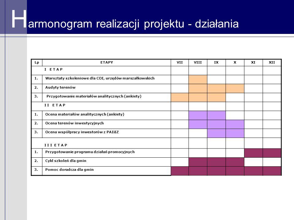 H armonogram realizacji projektu - działania LpETAPYVIIVIIIIXXXIXII I E T A P 1.Warsztaty szkoleniowe dla COI, urzędów marszałkowskich 2.Audyty terenów 3.