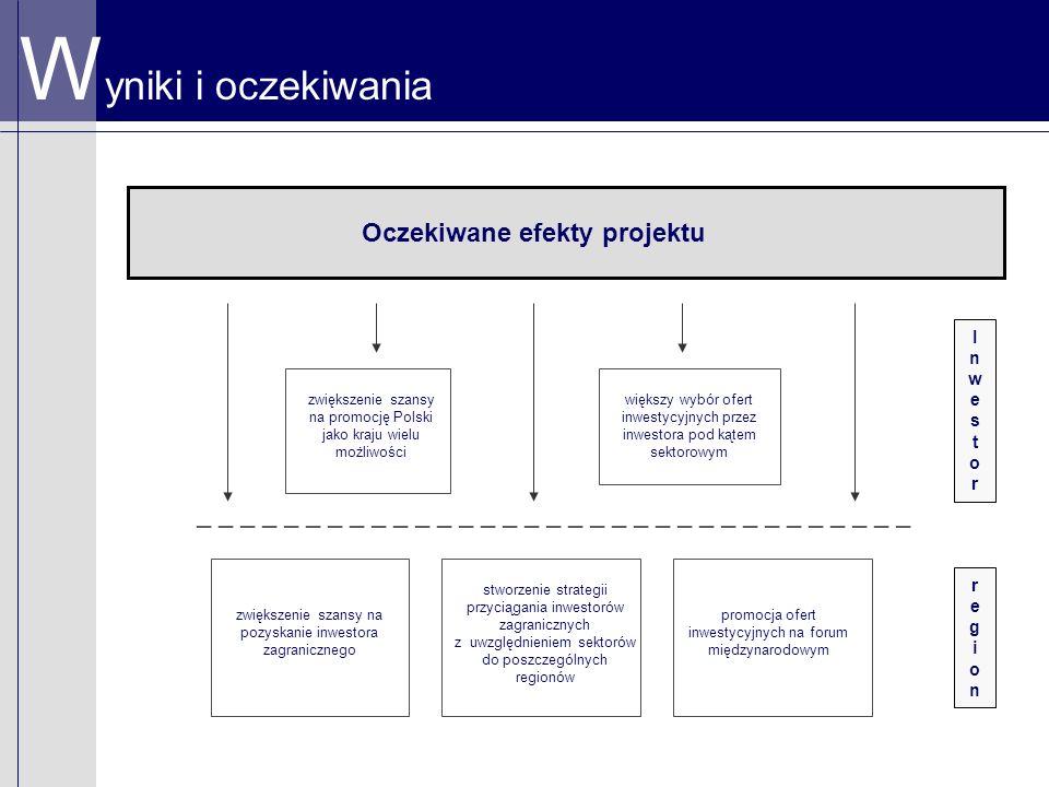 W yniki i oczekiwania Oczekiwane efekty projektu InwestorInwestor regionregion _ _ _ _ _ _ _ _ _ _ _ _ _ _ _ _ _ _ _ _ _ _ _ _ _ _ _ _ _ _ _ _ _ zwiększenie szansy na promocję Polski jako kraju wielu możliwości większy wybór ofert inwestycyjnych przez inwestora pod kątem sektorowym stworzenie strategii przyciągania inwestorów zagranicznych z uwzględnieniem sektorów do poszczególnych regionów zwiększenie szansy na pozyskanie inwestora zagranicznego promocja ofert inwestycyjnych na forum międzynarodowym