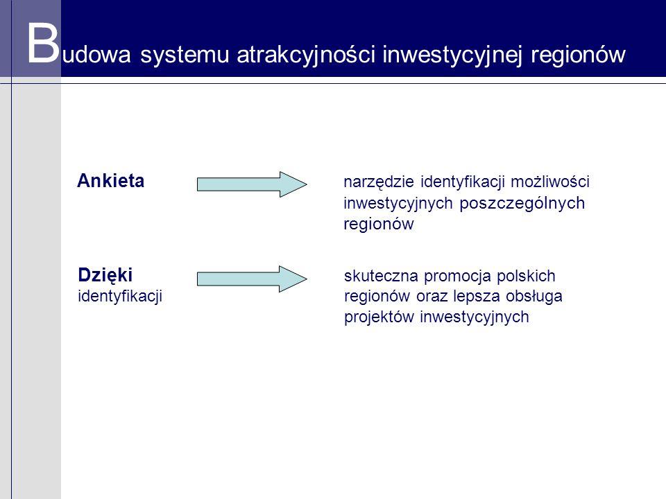B udowa systemu atrakcyjności inwestycyjnej regionów Ankieta narzędzie identyfikacji możliwości inwestycyjnych poszczególnych regionów Dzięki skuteczna promocja polskich identyfikacji regionów oraz lepsza obsługa projektów inwestycyjnych