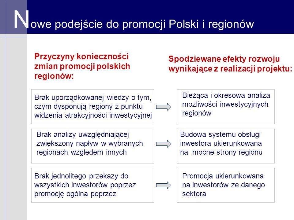 Przyczyny konieczności zmian promocji polskich regionów: Spodziewane efekty rozwoju wynikające z realizacji projektu: N owe podejście do promocji Polski i regionów Brak uporządkowanej wiedzy o tym, czym dysponują regiony z punktu widzenia atrakcyjności inwestycyjnej Brak analizy uwzględniającej zwiększony napływ w wybranych regionach względem innych Brak jednolitego przekazy do wszystkich inwestorów poprzez promocję ogólna poprzez Bieżąca i okresowa analiza możliwości inwestycyjnych regionów Promocja ukierunkowana na inwestorów ze danego sektora Budowa systemu obsługi inwestora ukierunkowana na mocne strony regionu