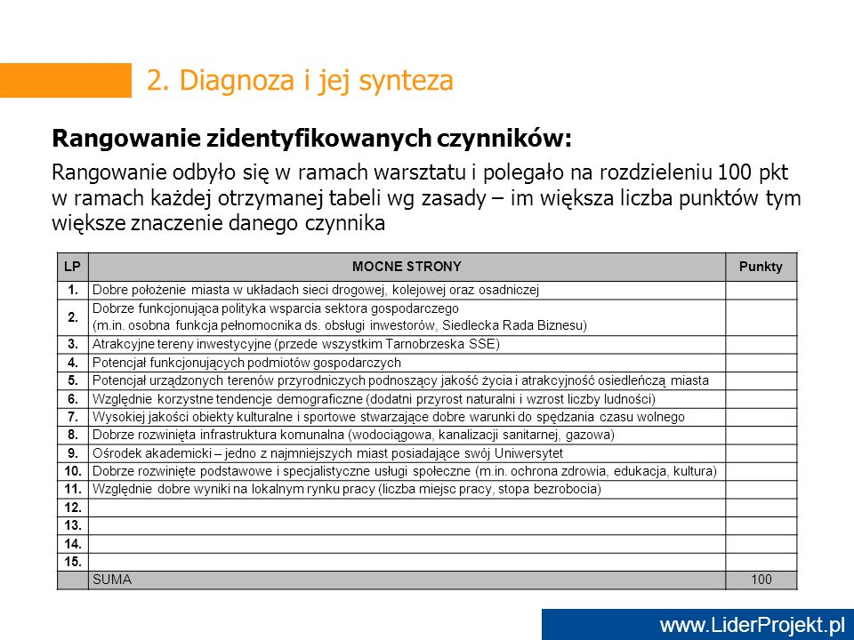 www.LiderProjekt.pl LPMOCNE STRONYPunkty 1.Dobre położenie miasta w układach sieci drogowej, kolejowej oraz osadniczej 2.