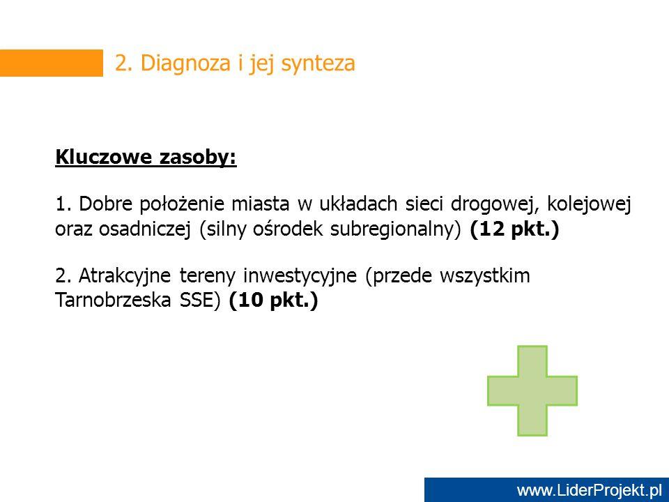 www.LiderProjekt.pl 2. Diagnoza i jej synteza Kluczowe zasoby: 1.