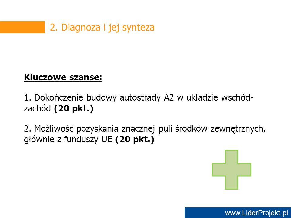 www.LiderProjekt.pl 2. Diagnoza i jej synteza Kluczowe szanse: 1.