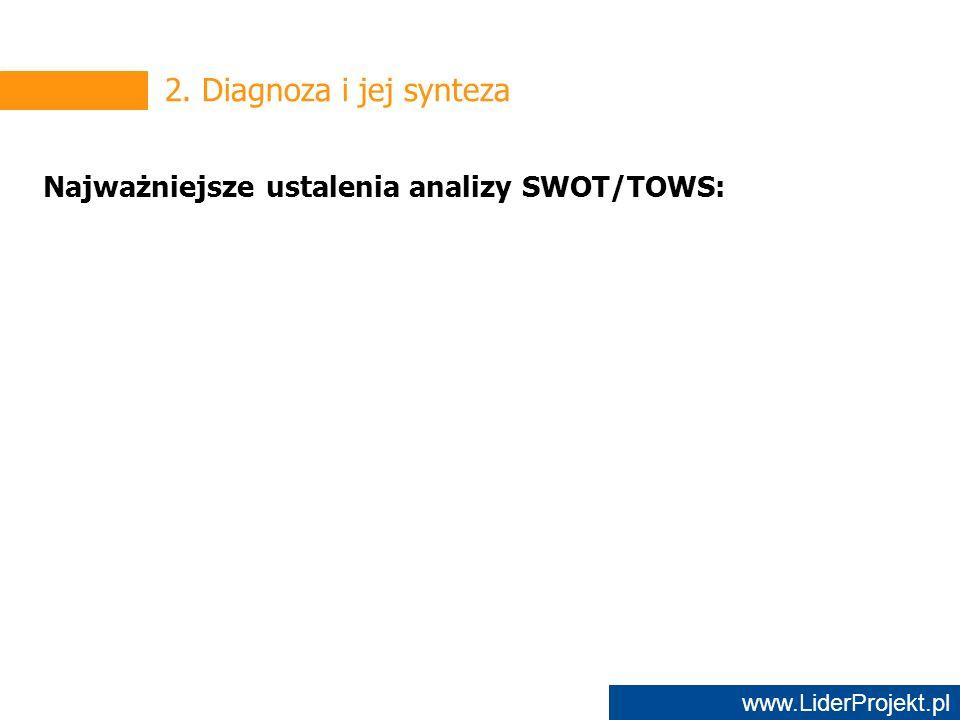 www.LiderProjekt.pl 2. Diagnoza i jej synteza Najważniejsze ustalenia analizy SWOT/TOWS: