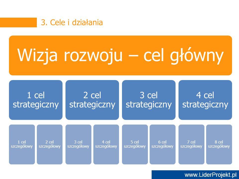 www.LiderProjekt.pl Wizja rozwoju – cel główny 1 cel strategiczny 1 cel szczegółowy 2 cel szczegółowy 2 cel strategiczny 3 cel szczegółowy 4 cel szczegółowy 3 cel strategiczny 5 cel szczegółowy 6 cel szczegółowy 4 cel strategiczny 7 cel szczegółowy 8 cel szczegółowy 3.