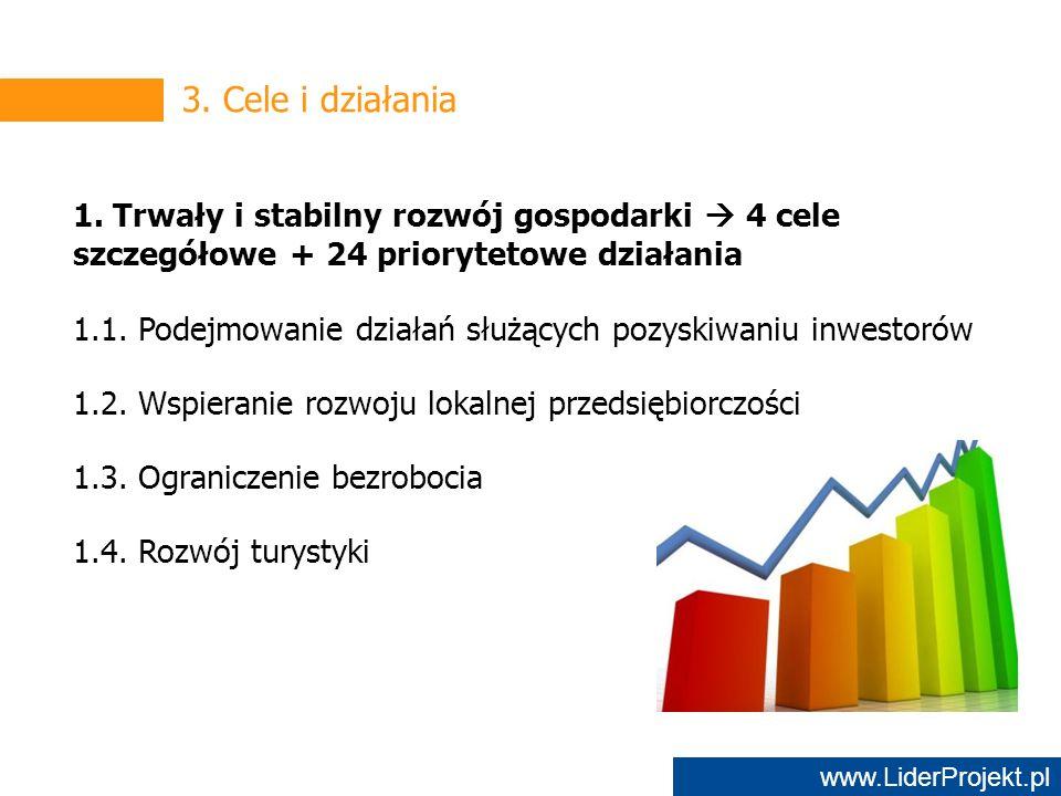 www.LiderProjekt.pl 3. Cele i działania 1.
