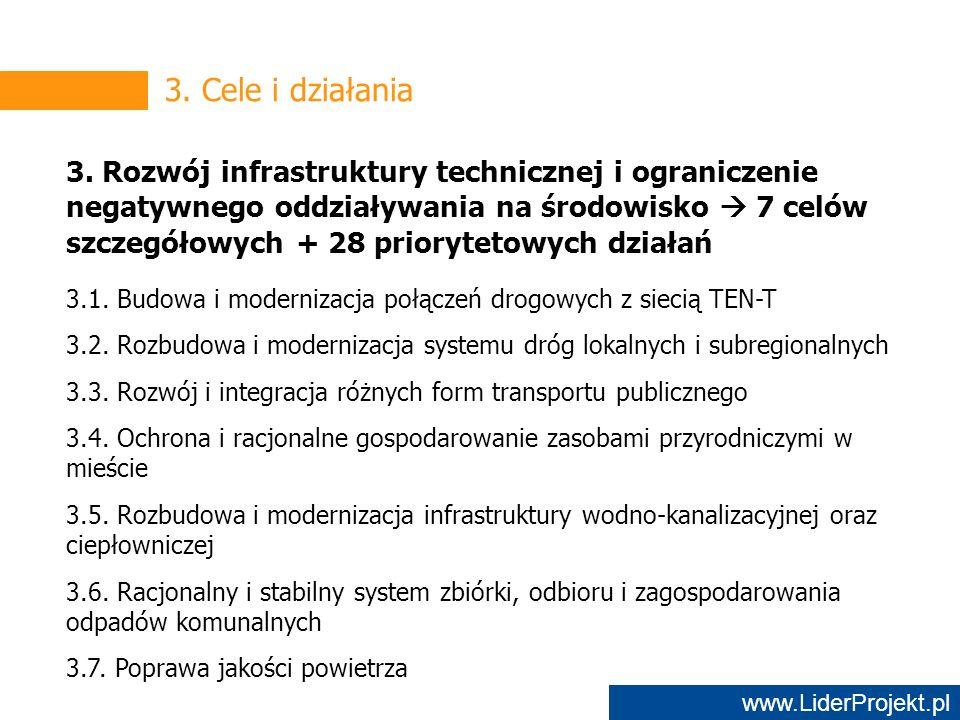 www.LiderProjekt.pl 3. Cele i działania 3.
