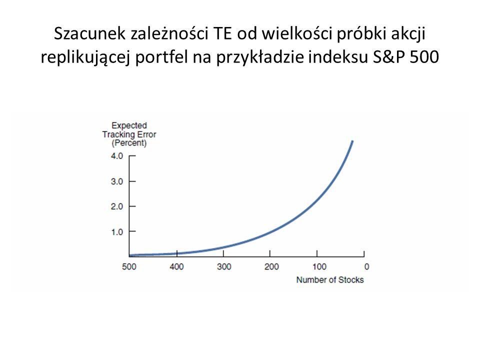 Szacunek zależności TE od wielkości próbki akcji replikującej portfel na przykładzie indeksu S&P 500