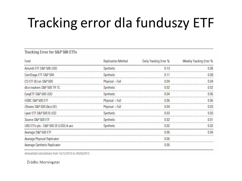 Tracking error dla funduszy ETF Źródło: Morningstar