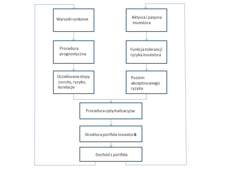Warunki rynkowe Procedura prognostyczna Oczekiwane stopy zwrotu, ryzyko, korelacje Aktywa i pasywa inwestora Funkcja tolerancji ryzyka inwestora Poziom akceptowanego ryzyka Procedura optymalizacyjna Struktura portfela inwestor a Dochód z portfela