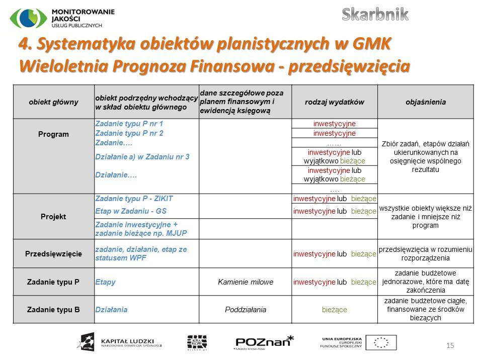 4. Systematyka obiektów planistycznych w GMK Wieloletnia Prognoza Finansowa - przedsięwzięcia 15 obiekt główny obiekt podrzędny wchodzący w skład obie