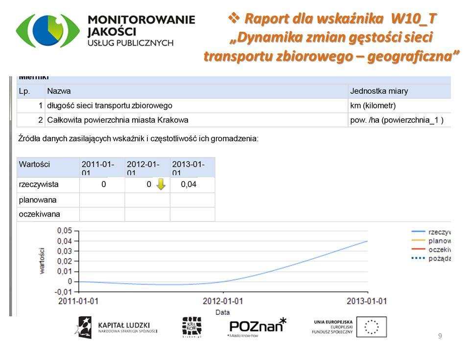 """ Raport dla wskaźnika W10_T """"Dynamika zmian gęstości sieci transportu zbiorowego – geograficzna 9"""