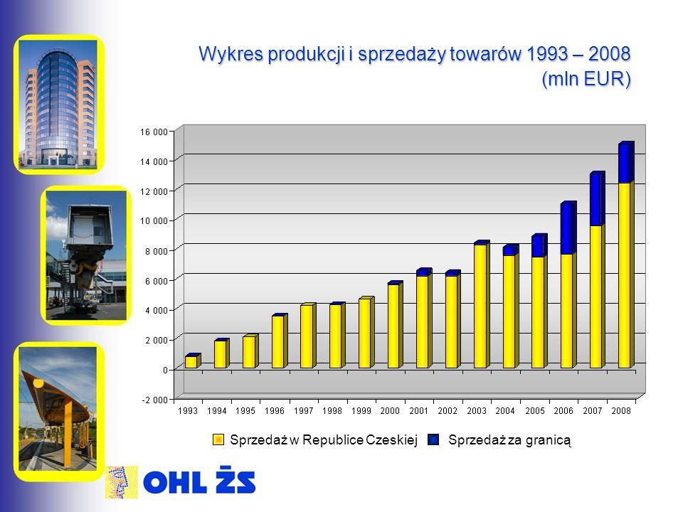 Wykres produkcji i sprzedaży towarów 1993 – 2008 (mln EUR) Sprzedaż w Republice Czeskiej Sprzedaż za granicą