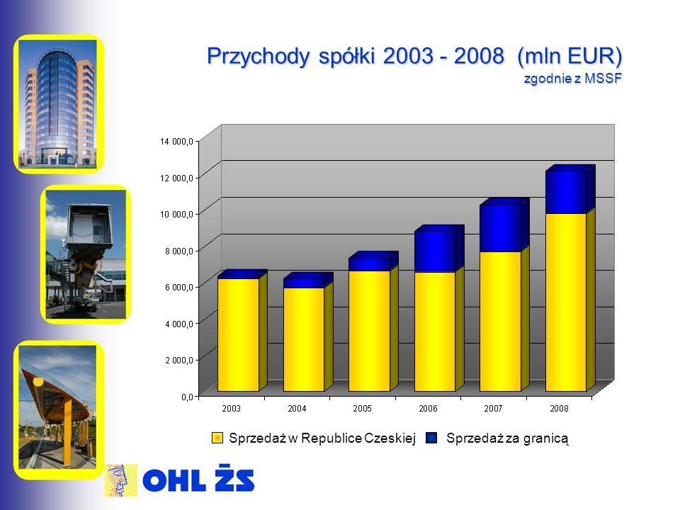 Przychody spółki 2003 - 2008 (mln EUR) zgodnie z MSSF