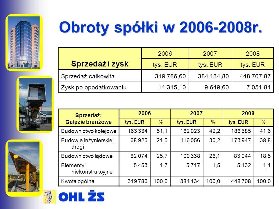 Obroty spółki w 2006-2008r. Sprzedaż i zysk 200620072008 tys.
