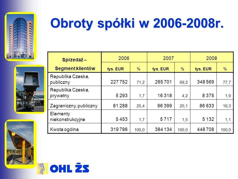 Obroty spółki w 2006-2008r. Sprzedaż – Segment klientów 200620072008 tys. EUR% % % Republika Czeska, publiczny227 752 71,2 265 701 69,2 348 569 77,7 R
