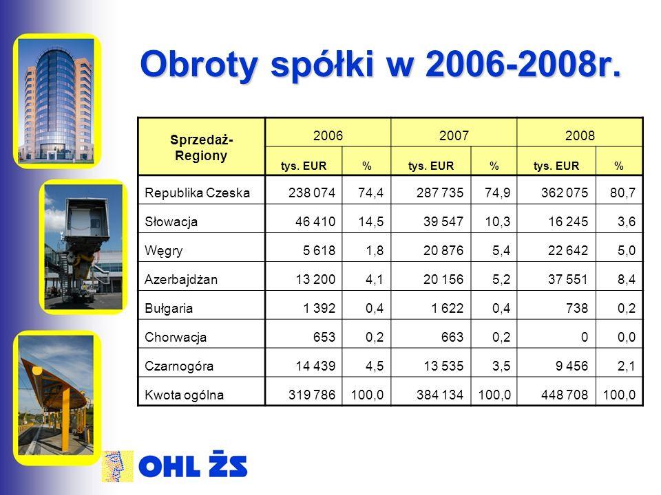 Obroty spółki w 2006-2008r. Sprzedaż- Regiony 200620072008 tys. EUR% % % Republika Czeska238 07474,4287 73574,9362 07580,7 Słowacja46 41014,539 54710,
