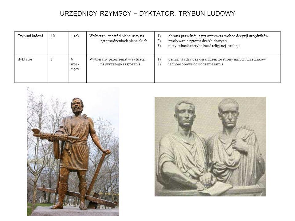 URZĘDNICY RZYMSCY – DYKTATOR, TRYBUN LUDOWY Trybuni ludowi101 rokWybierani spośród plebejuszy na zgromadzeniach plebejskich 1)obrona praw ludu z prawe