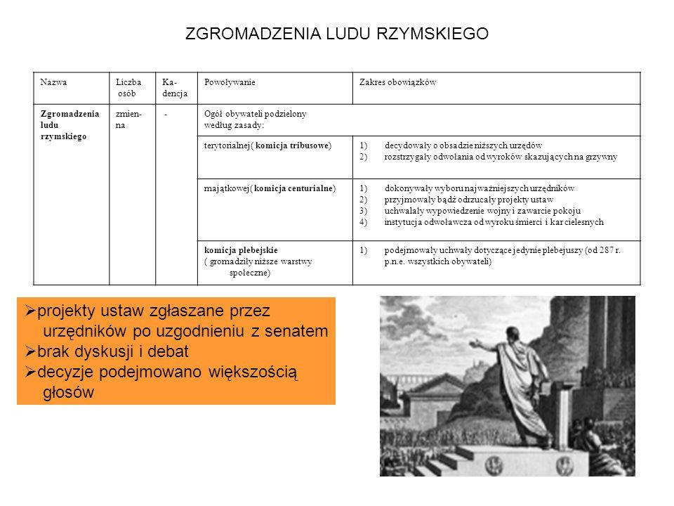 ZGROMADZENIA LUDU RZYMSKIEGO NazwaLiczba osób Ka- dencja PowoływanieZakres obowiązków Zgromadzenia ludu rzymskiego zmien- na -Ogół obywateli podzielon