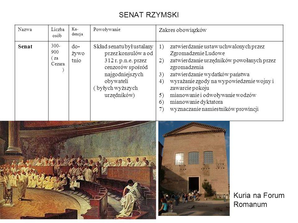 SENAT RZYMSKI NazwaLiczba osób Ka- dencja Powoływanie Zakres obowiązków Senat 300- 900 ( za Cezara ) do- żywo tnio Skład senatu był ustalany przez kon
