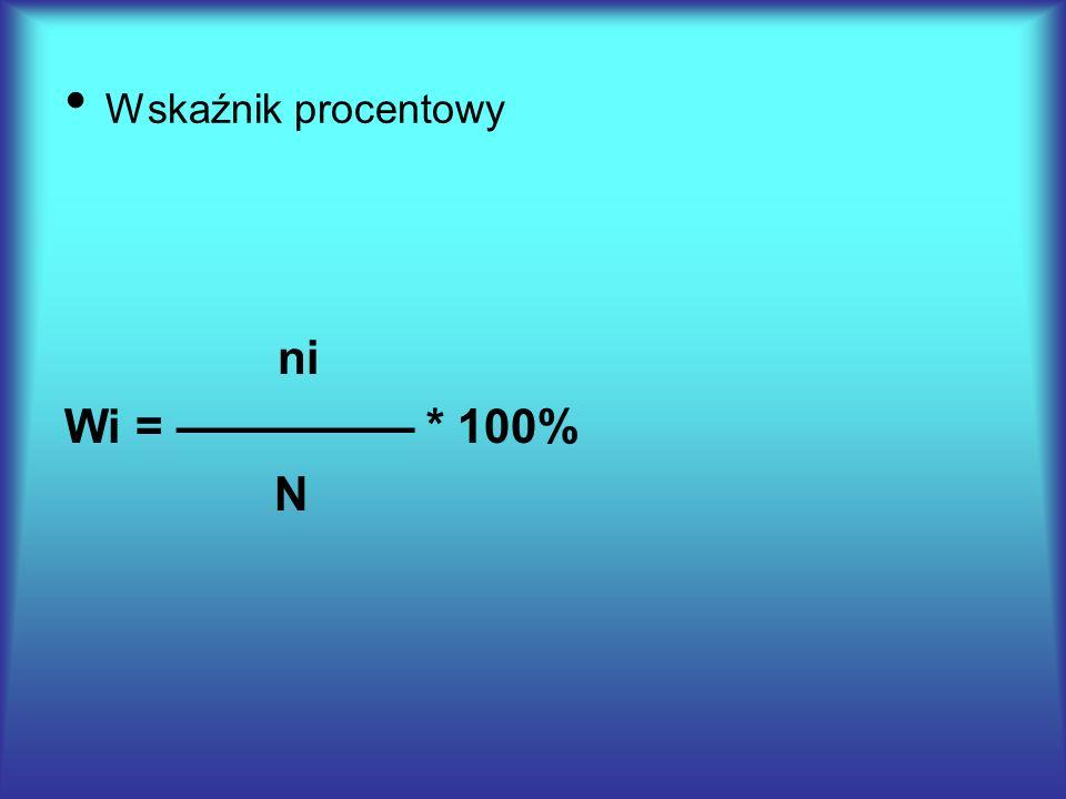 Wskaźnik procentowy ni Wi = ————— * 100% N