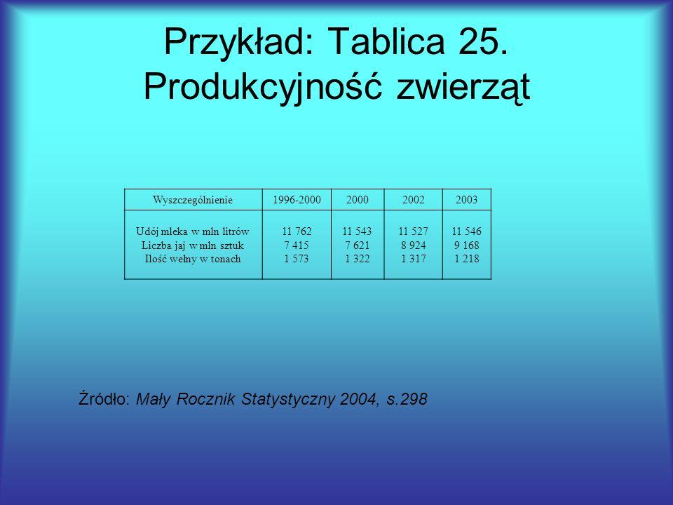 Przykład: Tablica 25. Produkcyjność zwierząt Wyszczególnienie1996-2000200020022003 Udój mleka w mln litrów Liczba jaj w mln sztuk Ilość wełny w tonach